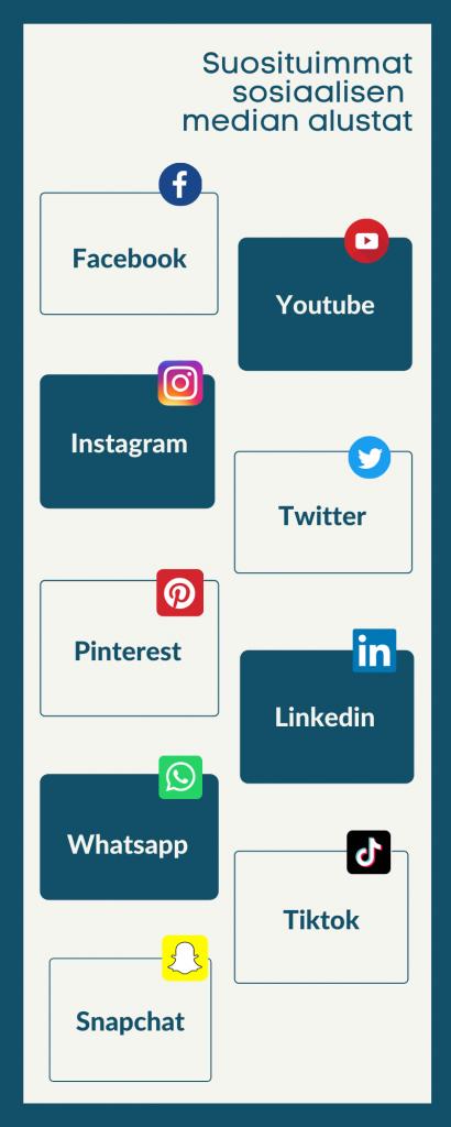 Suosituimmay sosiaalisen median alustat
